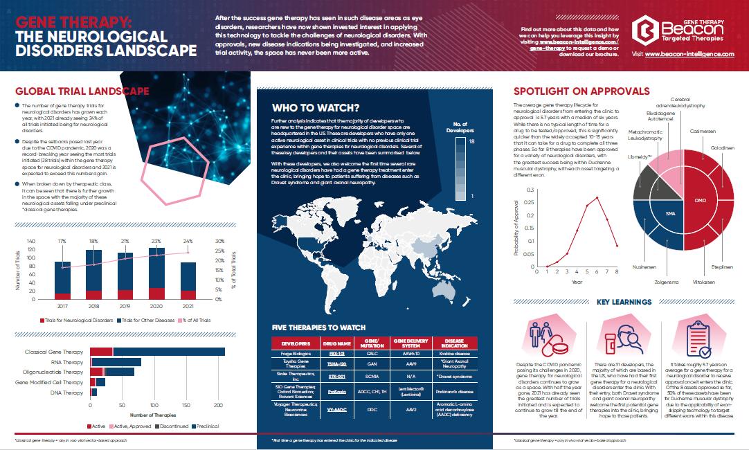 Beacon Infographic